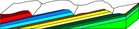 Schematic cross section of a cuesta, dip slopes facing left, and harder rocklayers in darker colors than softer ones.