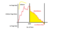 Disinflation graph.png