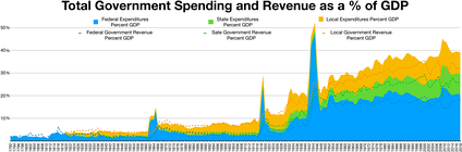 U.S. Government spending and revenue from 1792 to 2018