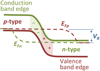 Quasi-Fermi levels in reverse-biased p–n diode.
