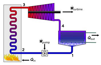 Flow diagram of the four main devices used in the Rankine cycle. 1). Feedwater pump 2). Boiler or steam generator 3). Turbine or engine 4). Condenser; where Q=heat and W=work. Most of the heat is rejected as waste.