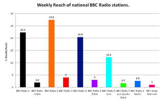 Weekly reach of the BBC's national radio stations, both on analogue and digital.[143]
