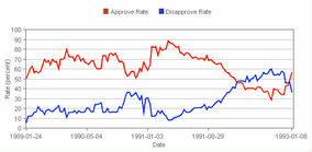 Bush's approval ratings (red) compared to his disapproval ratings (blue) during his presidency