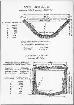 Typical construction view of lined canal and covered concrete conduit.