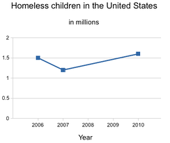 Homeless children in the United States.[51] The number of homeless children reached record highs in 2011,[52] 2012,[53] and 2013[54] at about three times their number in 1983.[53]