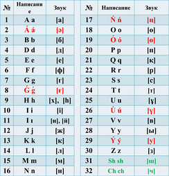 Latin alphabet for the Kazakh language, adopted by Presidential Decree 569 (26 October 2017); Amended  by Decree 637 (19 February 2018)[13]