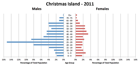 Christmas Island's population pyramid, from a census in 2011, showing a large proportion of males over females.
