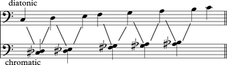 The diatonic scale notes (above) and the non-scale chromatic notes (below)[14]