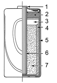 Line art drawing of a dry cell:  1. brass cap, 2. plastic seal, 3. expansion space, 4. porous cardboard, 5. zinc can, 6. carbon rod, 7. chemical mixture