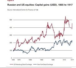 Russian and US equites, 1865 to 1917