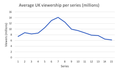 Graph showing the trend in UK viewership across the fifteen series.