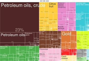 Egypt Exports by Product (2014) from Harvard Atlas of Economic Complexity