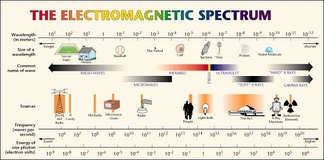 NASA guide to electromagnetic spectrum showing overlap of frequency between X-rays and gamma rays