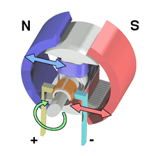 "Workings of a brushed electric motor with a two-pole rotor and PM stator. (""N"" and ""S"" designate polarities on the inside faces of the magnets; the outside faces have opposite polarities.)"
