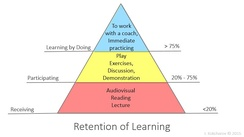 Experiential learning is more efficient than passive learning like reading or listening.[11]