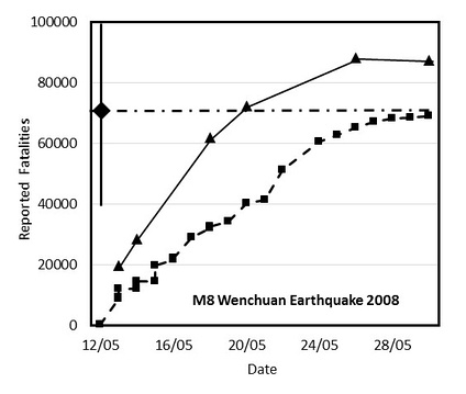 Figure 1: Official fatality reports for the Wenchuan M8 earthquake as a function of time. Squares show fatalities, triangles show the sum of fatalities plus missing persons, which equaled the number of fatalities in the end. The diamond is the QLARM estimate 100 minutes after the earthquake, with the range of possible values given by the solid, vertical line through the diamond. The horizontal dash-dotted line indicates the average value of fatalities calculated by QLARM.