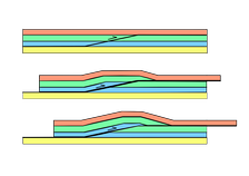 Diagram of the evolution of a fault-bend fold or 'ramp anticline' above a thrust ramp, the ramp links decollements at the top of the green and yellow layers
