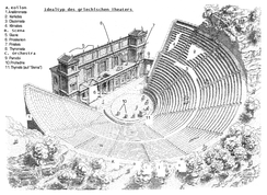 Labelled drawing of an ancient theatre. Terms are in Greek language and Latin letters.