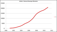 AirAsia had witnessed a continuous growth in the amount of revenue passenger kilometres.