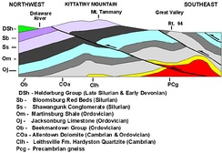 Geologic cross section of Kittatinny Mountain. This cross section shows metamorphic rocks, overlain by younger sediments deposited after the metamorphic event. These rock units were later folded and faulted during the uplift of the mountain.