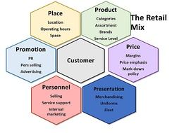The retail marketing mix or the 6 Ps of retailing