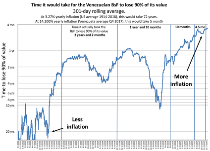 Inflation represented by the time it would take, in years, for money to lose 90% of its value (301-day rolling average, inverted logarithmic scale).