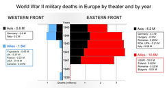 Illustration of combat casualties during WWII