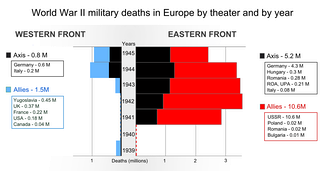 World War II military deaths in Europe by theater and by year. Nazi Germany suffered 80% of its military deaths in the Eastern Front.[242]