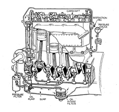 Diagram of an engine using pressurized lubrication
