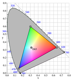 A set of primary colors, such as the sRGB primaries, define a color triangle; only colors within this triangle can be reproduced by mixing the primary colors.  Colors outside the color triangle are therefore shown here as gray.  The primaries and the D65 white point of sRGB are shown.
