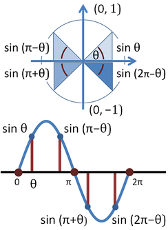 Top: Trigonometric function sin θ for selected angles θ, π − θ, π + θ, and 2π − θ in the four quadrants.Bottom: Graph of sine function versus angle. Angles from the top panel are identified.