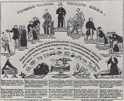 «Ступени человеческого века», 1-я половина XIX века