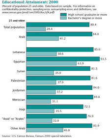 35% of Syrians 25 years and older have a Bachelor's degree or more, compared to 24.4% of all Americans