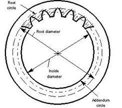 Diameters, Internal Gear