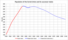Population of the USSR (red) and the post-Soviet states (blue) from 1961 to 2009. And projection (dotted blue) 2010 to 2100.