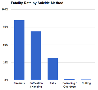 Case fatality rate by suicide method in the United States[51]