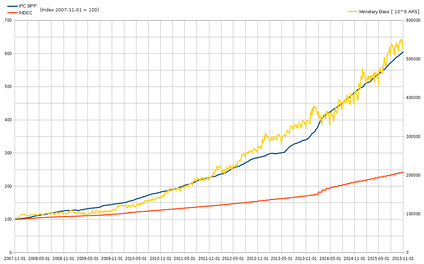 CPI from MIT Billion Prices project (blue), INDEC (orange) and monetary base (yellow) from November 2007 to December 2015. CPI index: 2007-11-01 = 100.[2]