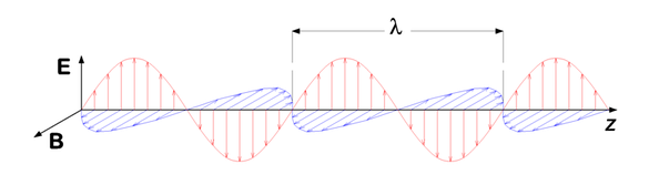"A ""vertically polarized"" electromagnetic wave of wavelength λ has its electric field vector E (red) oscillating in the vertical direction. The magnetic field B (or H) is always at right angles to it (blue), and both are perpendicular to the direction of propagation (z)."