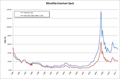Monthly uranium spot price in US$ per pound. The 2007 price peak is clearly visible.[81]