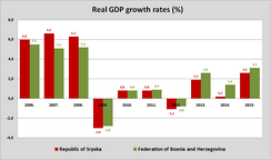 Real GDP growth rates in Republika Srpska and Federation of Bosnia and Herzegovina 2006–2014