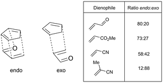 Endo and exo transition states for cyclopentadiene adding to acrolein; endo/exo product ratio for this and various other dienophiles