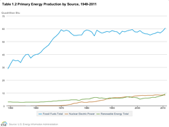 Total energy consumption in the US by source: comparing fossil fuels with nuclear and renewable energy.