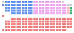 The initial seat distribution of the 14th Canadian Parliament