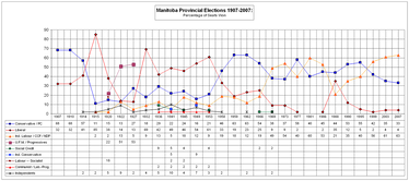 Electoral results by parties and independent MLAs (as a percentage of total Legislative Assembly seats) from 1907 to 2007.