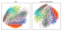 Plot of the first two Principal Components (left) and a two-dimension hidden layer of a Linear Autoencoder (Right) applied to the Fashion MNIST dataset.[31] The two models being both linear learn to span the same subspace. The projection of the data points is indeed identical, apart from rotation of the subspace - to which PCA is invariant.
