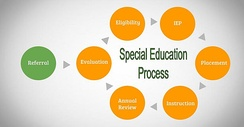 Procedure that a person must follow in order to receive special education accommodations