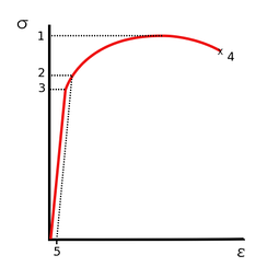 Stress vs. strain curve typical of aluminum 1. Ultimate tensile strength 2. Yield strength 3. Proportional limit stress 4. Fracture 5. Offset strain (typically 0.2%)