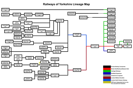 Railways of Yorkshire lineage map.