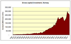 Capital formation 1865–2003 Source: Statistics Norway