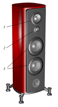 A cabinet with loudspeakers mounted in the holes. Number 1 is a mid-range driver. Number 2 is a high-range driver. Number 3 indicates two low-frequency woofers. Below the bottom woofer is a bass reflex port.